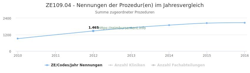 ZE109.04 Nennungen der Prozeduren und Anzahl der einsetzenden Kliniken, Fachabteilungen pro Jahr