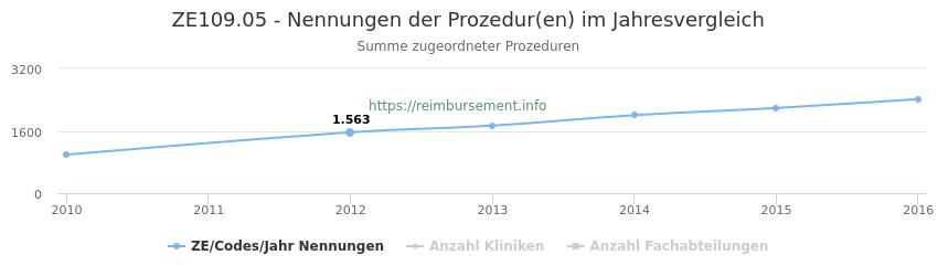ZE109.05 Nennungen der Prozeduren und Anzahl der einsetzenden Kliniken, Fachabteilungen pro Jahr
