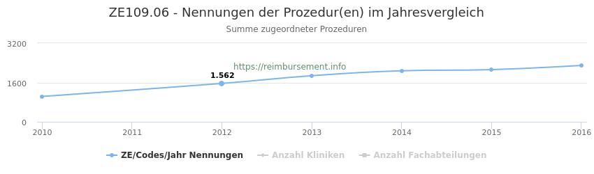 ZE109.06 Nennungen der Prozeduren und Anzahl der einsetzenden Kliniken, Fachabteilungen pro Jahr