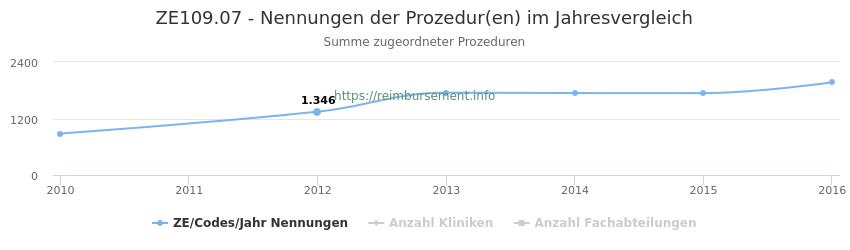 ZE109.07 Nennungen der Prozeduren und Anzahl der einsetzenden Kliniken, Fachabteilungen pro Jahr