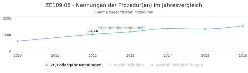 ZE109.08 Nennungen der Prozeduren und Anzahl der einsetzenden Kliniken, Fachabteilungen pro Jahr