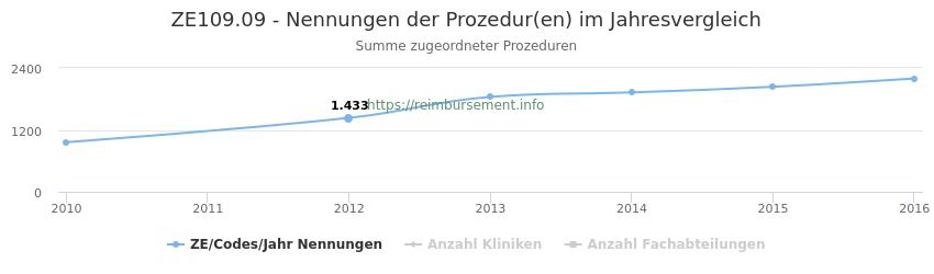 ZE109.09 Nennungen der Prozeduren und Anzahl der einsetzenden Kliniken, Fachabteilungen pro Jahr