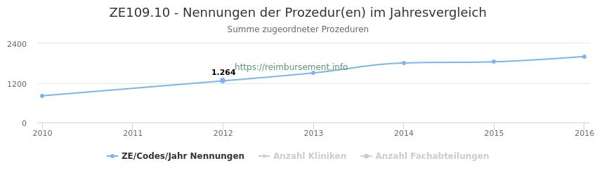 ZE109.10 Nennungen der Prozeduren und Anzahl der einsetzenden Kliniken, Fachabteilungen pro Jahr