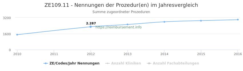 ZE109.11 Nennungen der Prozeduren und Anzahl der einsetzenden Kliniken, Fachabteilungen pro Jahr