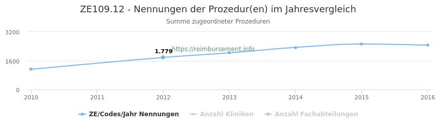 ZE109.12 Nennungen der Prozeduren und Anzahl der einsetzenden Kliniken, Fachabteilungen pro Jahr