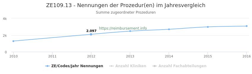 ZE109.13 Nennungen der Prozeduren und Anzahl der einsetzenden Kliniken, Fachabteilungen pro Jahr