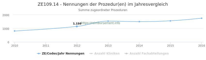 ZE109.14 Nennungen der Prozeduren und Anzahl der einsetzenden Kliniken, Fachabteilungen pro Jahr