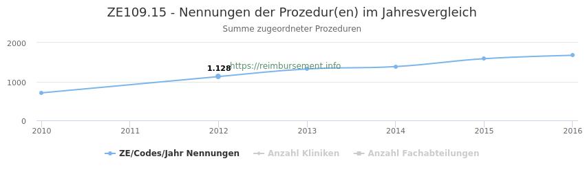 ZE109.15 Nennungen der Prozeduren und Anzahl der einsetzenden Kliniken, Fachabteilungen pro Jahr