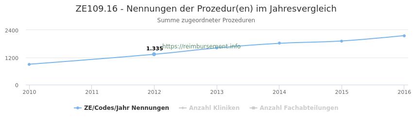 ZE109.16 Nennungen der Prozeduren und Anzahl der einsetzenden Kliniken, Fachabteilungen pro Jahr