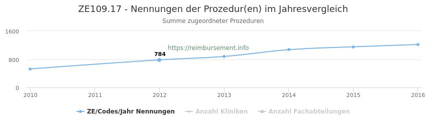 ZE109.17 Nennungen der Prozeduren und Anzahl der einsetzenden Kliniken, Fachabteilungen pro Jahr