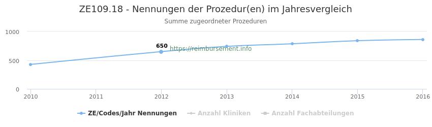 ZE109.18 Nennungen der Prozeduren und Anzahl der einsetzenden Kliniken, Fachabteilungen pro Jahr