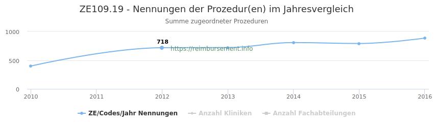 ZE109.19 Nennungen der Prozeduren und Anzahl der einsetzenden Kliniken, Fachabteilungen pro Jahr