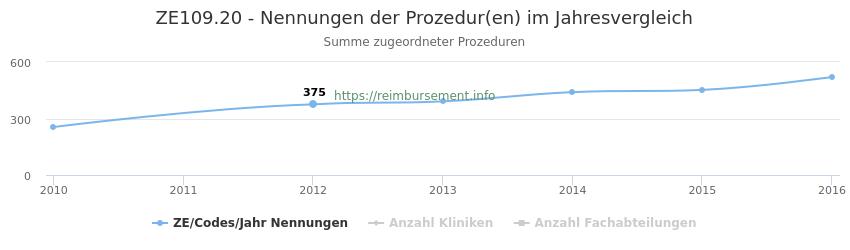 ZE109.20 Nennungen der Prozeduren und Anzahl der einsetzenden Kliniken, Fachabteilungen pro Jahr