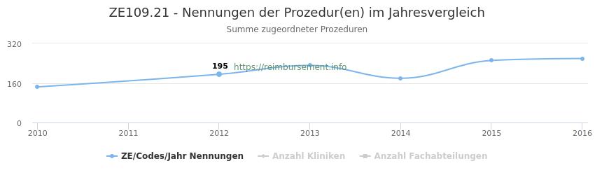 ZE109.21 Nennungen der Prozeduren und Anzahl der einsetzenden Kliniken, Fachabteilungen pro Jahr