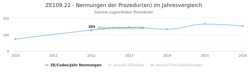 ZE109.22 Nennungen der Prozeduren und Anzahl der einsetzenden Kliniken, Fachabteilungen pro Jahr
