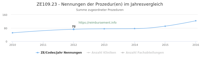 ZE109.23 Nennungen der Prozeduren und Anzahl der einsetzenden Kliniken, Fachabteilungen pro Jahr