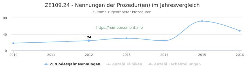 ZE109.24 Nennungen der Prozeduren und Anzahl der einsetzenden Kliniken, Fachabteilungen pro Jahr