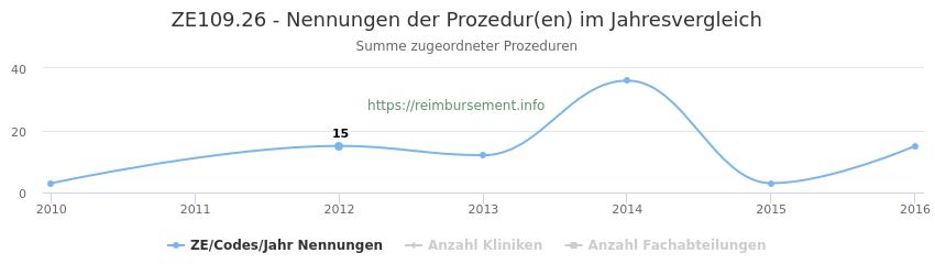 ZE109.26 Nennungen der Prozeduren und Anzahl der einsetzenden Kliniken, Fachabteilungen pro Jahr