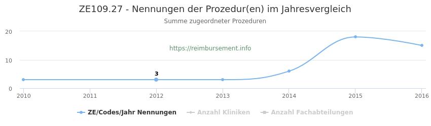 ZE109.27 Nennungen der Prozeduren und Anzahl der einsetzenden Kliniken, Fachabteilungen pro Jahr