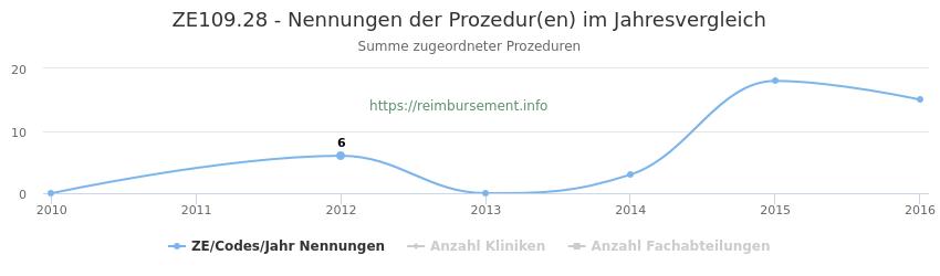 ZE109.28 Nennungen der Prozeduren und Anzahl der einsetzenden Kliniken, Fachabteilungen pro Jahr