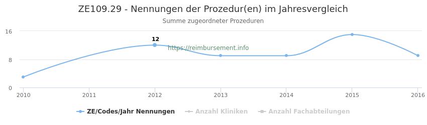ZE109.29 Nennungen der Prozeduren und Anzahl der einsetzenden Kliniken, Fachabteilungen pro Jahr