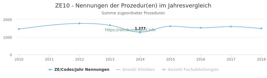 ZE10 Nennungen der Prozeduren und Anzahl der einsetzenden Kliniken, Fachabteilungen pro Jahr