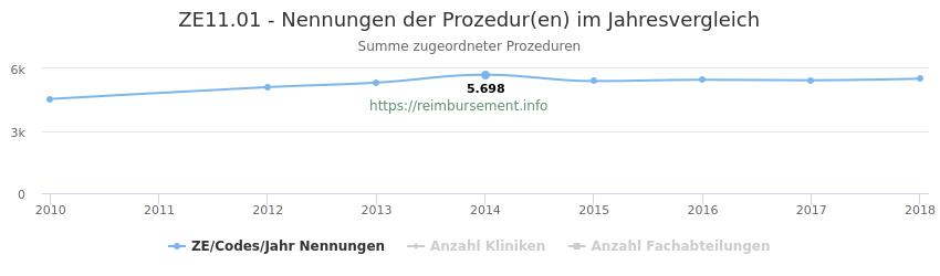 ZE11.01 Nennungen der Prozeduren und Anzahl der einsetzenden Kliniken, Fachabteilungen pro Jahr