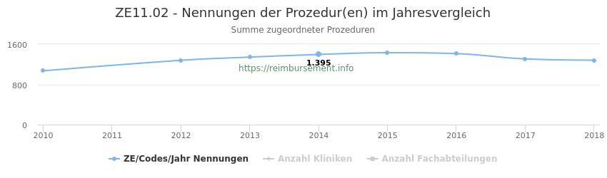 ZE11.02 Nennungen der Prozeduren und Anzahl der einsetzenden Kliniken, Fachabteilungen pro Jahr