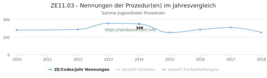 ZE11.03 Nennungen der Prozeduren und Anzahl der einsetzenden Kliniken, Fachabteilungen pro Jahr
