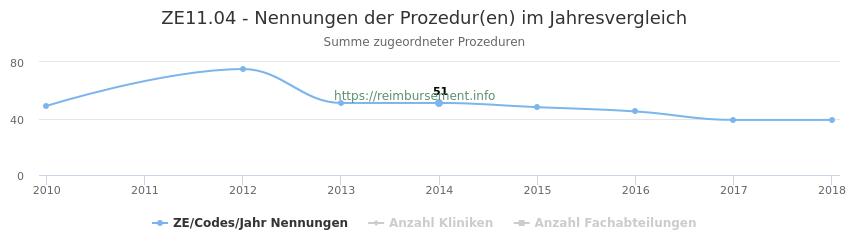 ZE11.04 Nennungen der Prozeduren und Anzahl der einsetzenden Kliniken, Fachabteilungen pro Jahr