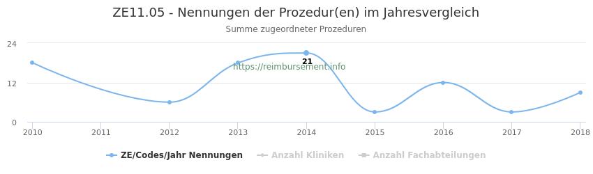 ZE11.05 Nennungen der Prozeduren und Anzahl der einsetzenden Kliniken, Fachabteilungen pro Jahr