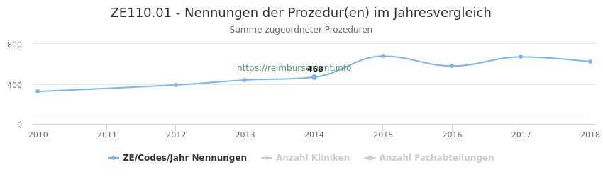 ZE110.01 Nennungen der Prozeduren und Anzahl der einsetzenden Kliniken, Fachabteilungen pro Jahr