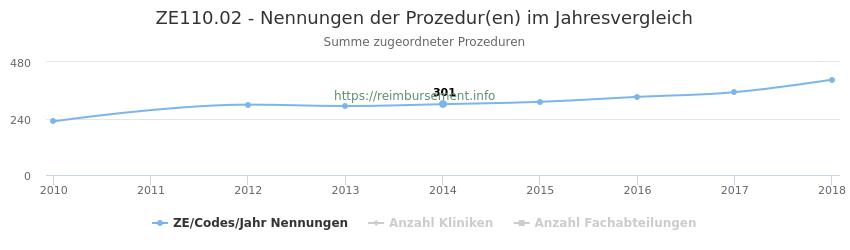 ZE110.02 Nennungen der Prozeduren und Anzahl der einsetzenden Kliniken, Fachabteilungen pro Jahr
