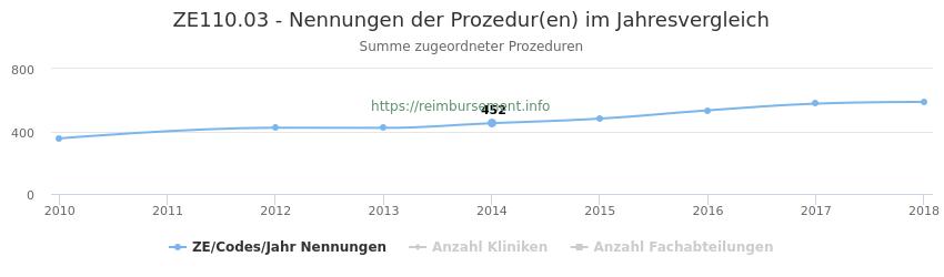 ZE110.03 Nennungen der Prozeduren und Anzahl der einsetzenden Kliniken, Fachabteilungen pro Jahr