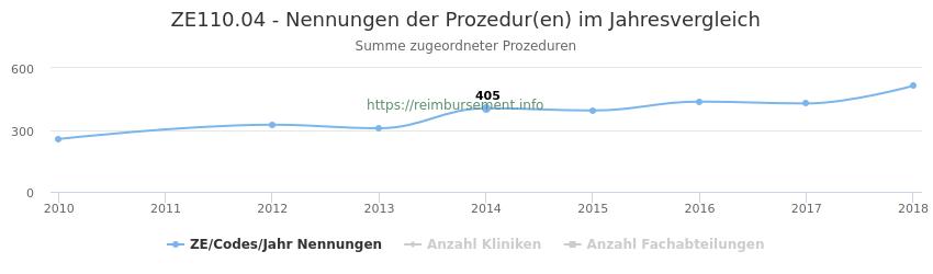 ZE110.04 Nennungen der Prozeduren und Anzahl der einsetzenden Kliniken, Fachabteilungen pro Jahr