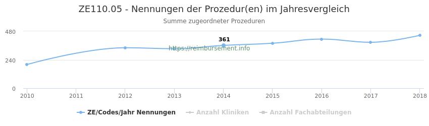 ZE110.05 Nennungen der Prozeduren und Anzahl der einsetzenden Kliniken, Fachabteilungen pro Jahr
