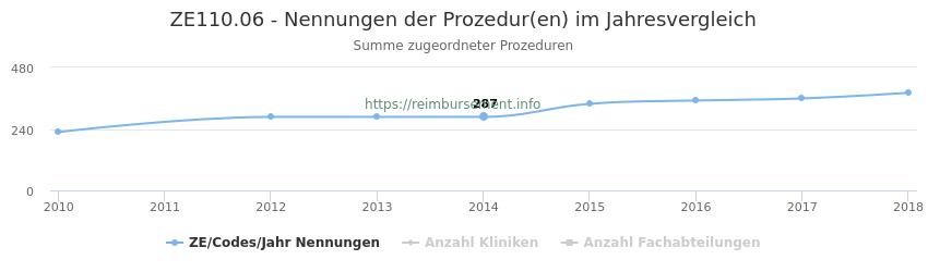 ZE110.06 Nennungen der Prozeduren und Anzahl der einsetzenden Kliniken, Fachabteilungen pro Jahr