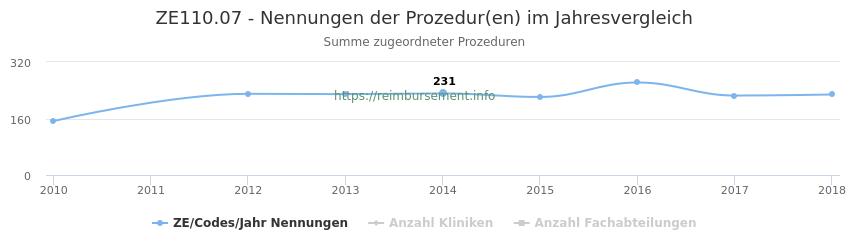 ZE110.07 Nennungen der Prozeduren und Anzahl der einsetzenden Kliniken, Fachabteilungen pro Jahr