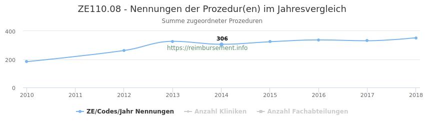 ZE110.08 Nennungen der Prozeduren und Anzahl der einsetzenden Kliniken, Fachabteilungen pro Jahr