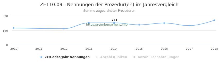 ZE110.09 Nennungen der Prozeduren und Anzahl der einsetzenden Kliniken, Fachabteilungen pro Jahr