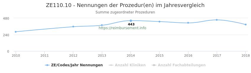 ZE110.10 Nennungen der Prozeduren und Anzahl der einsetzenden Kliniken, Fachabteilungen pro Jahr