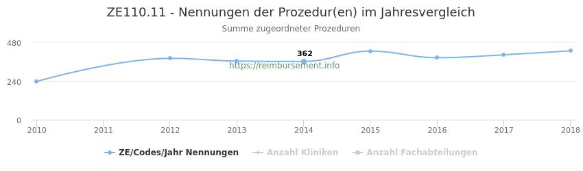 ZE110.11 Nennungen der Prozeduren und Anzahl der einsetzenden Kliniken, Fachabteilungen pro Jahr