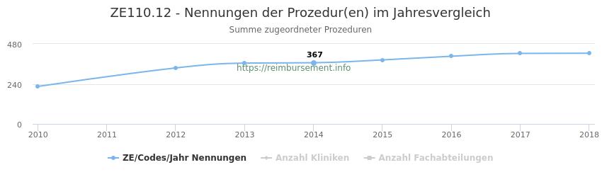 ZE110.12 Nennungen der Prozeduren und Anzahl der einsetzenden Kliniken, Fachabteilungen pro Jahr