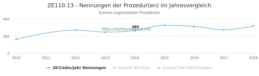ZE110.13 Nennungen der Prozeduren und Anzahl der einsetzenden Kliniken, Fachabteilungen pro Jahr
