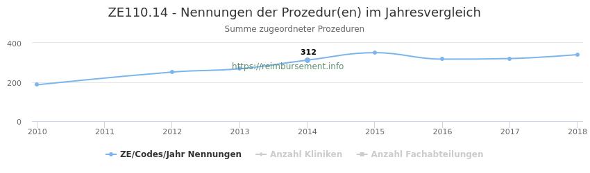 ZE110.14 Nennungen der Prozeduren und Anzahl der einsetzenden Kliniken, Fachabteilungen pro Jahr