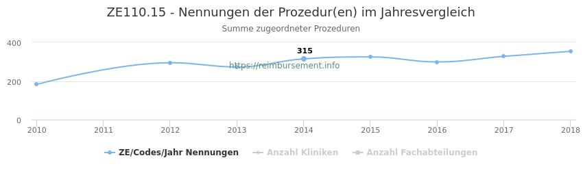 ZE110.15 Nennungen der Prozeduren und Anzahl der einsetzenden Kliniken, Fachabteilungen pro Jahr