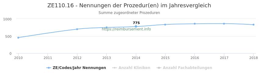 ZE110.16 Nennungen der Prozeduren und Anzahl der einsetzenden Kliniken, Fachabteilungen pro Jahr