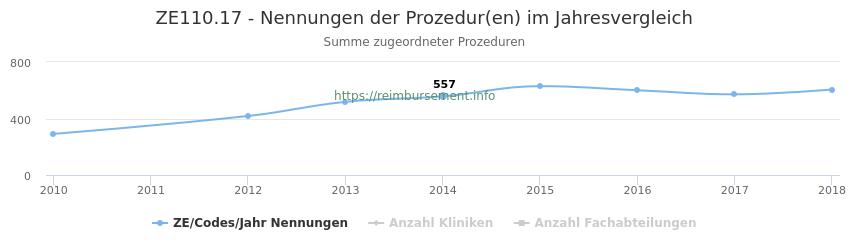 ZE110.17 Nennungen der Prozeduren und Anzahl der einsetzenden Kliniken, Fachabteilungen pro Jahr