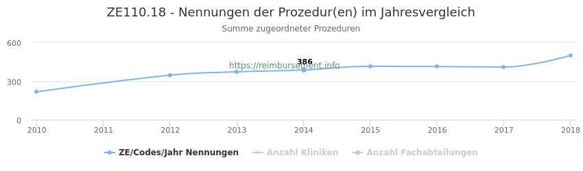 ZE110.18 Nennungen der Prozeduren und Anzahl der einsetzenden Kliniken, Fachabteilungen pro Jahr