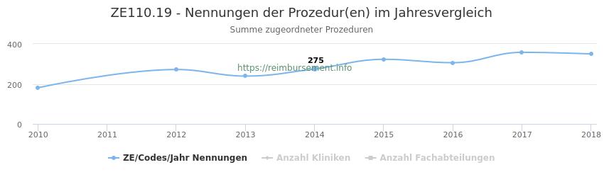 ZE110.19 Nennungen der Prozeduren und Anzahl der einsetzenden Kliniken, Fachabteilungen pro Jahr